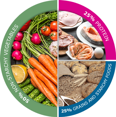 The American Diabetes Association Recommends A Balanced Plate Of 50 25